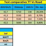 Test posizione bici da cronometro e strada